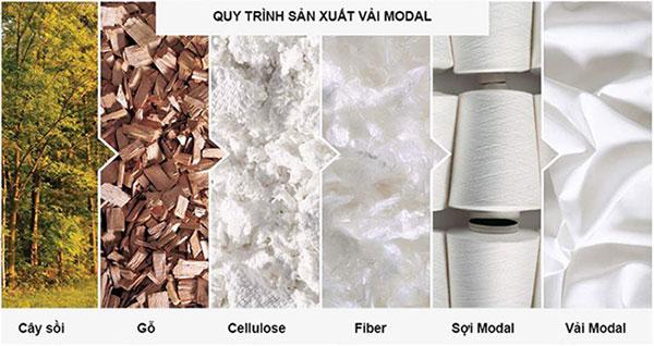 Quy trình sản xuất vải Modal