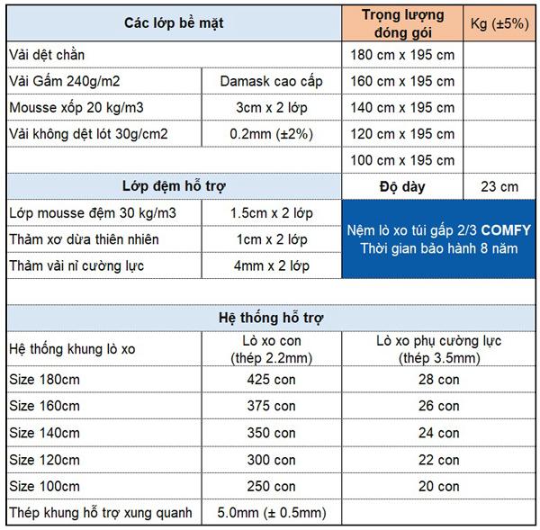 Thông số kỹ thuật đệm lò xo túi Comfy