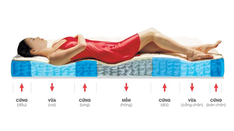 Chọn đệm có độ đàn hồi vừa phải - đa tầng sẽ rất tốt cho người bị đau lưng