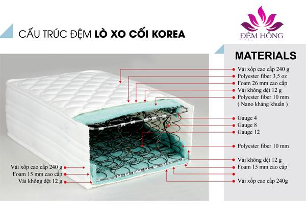 Kết cấu nệm lò xo Korea chất lượng cao